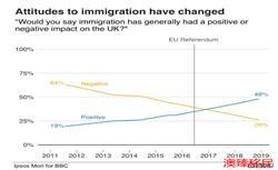 统计数据显示:英国人对移民的态度越发正面和积极!
